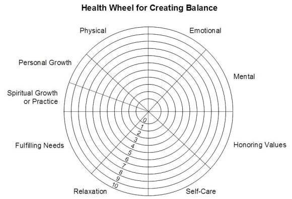 Wheel of Health 2