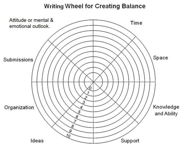 Writing Wheel Updated 2